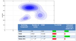 Usage and Predictive Maintenance Report Analysis